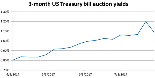3-month US Treasury bill auction yields