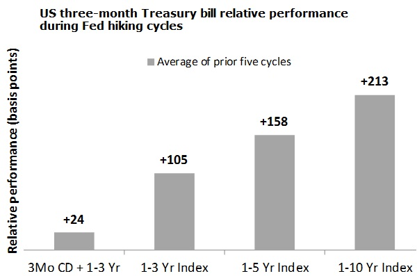US 3 month treasury bill during fed hiking cycles